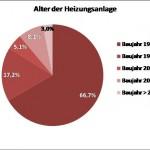 Gartenberg Grafik 1