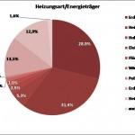 Gartenberg Grafik 2