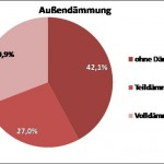 Gartenberg Grafik 3