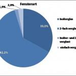 Gartenberg Grafik 4
