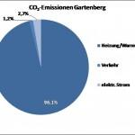 Gartenberg Grafik 6
